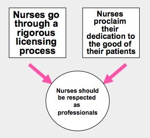 critical thinking for nurses